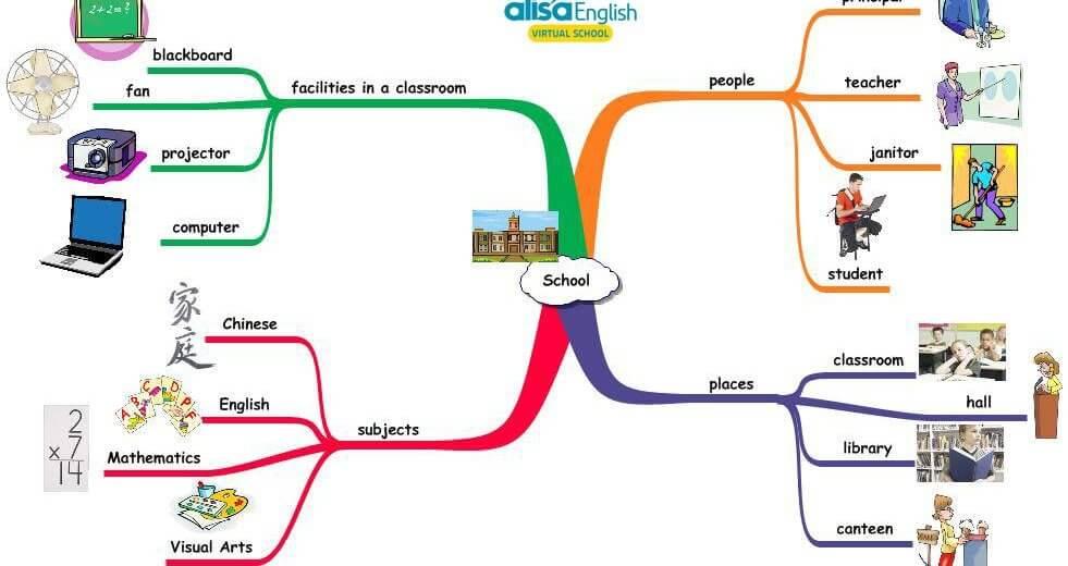 Tổng hợp những từ vựng tiếng Anh cho bé theo chủ đề trường học hay sử dụng nhất