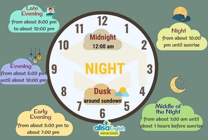 Từ vựng Anh ngữ cho trẻ về chủ đề Thời gian - Time
